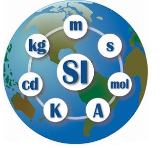 Pengertian Sistem Satuan Internasional dan Macam-macam Contohnya Lengkap