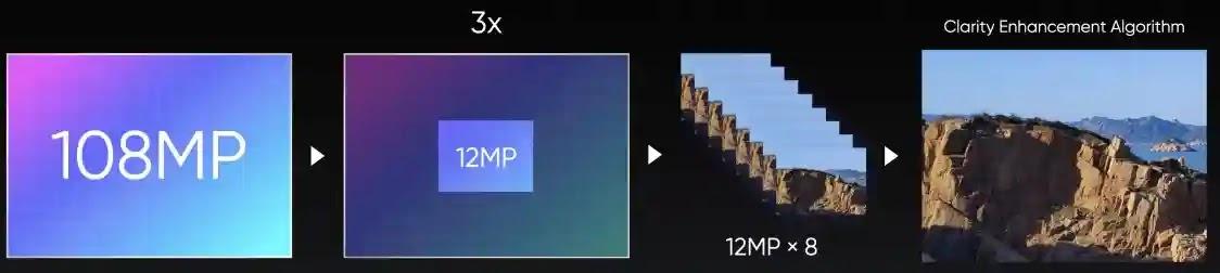 Realme unveils 108MP Camera for upcoming Realme 8 Series