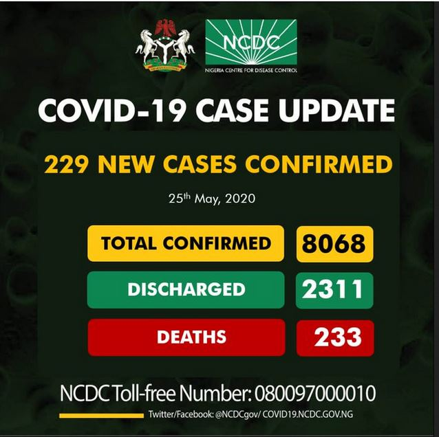 Panic As Confirmed Coronavirus Cases In Nigeria Hit 8068 After 229 People Tested Positive In 24 Hours #Arewapublisize