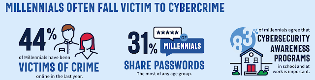 millenials often fall victim to cybercrime