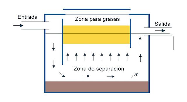 funcionamiento del separador de grasas en sevilla