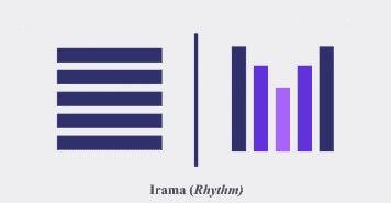 Prinsip Desain Grafis Irama (Rhythm)