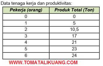 pembahasan osn ksnk ekonomi sma 2020 nomor 7; tomatalikuang.com