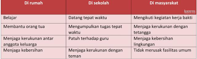 Kunci Jawaban Tema 3 Kelas 6 Halaman 73
