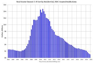 FDIC Insured Institution REO