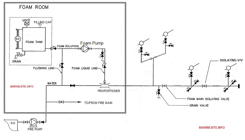 Foam Fixed Fire Fighting System In Ships With Line Diagram