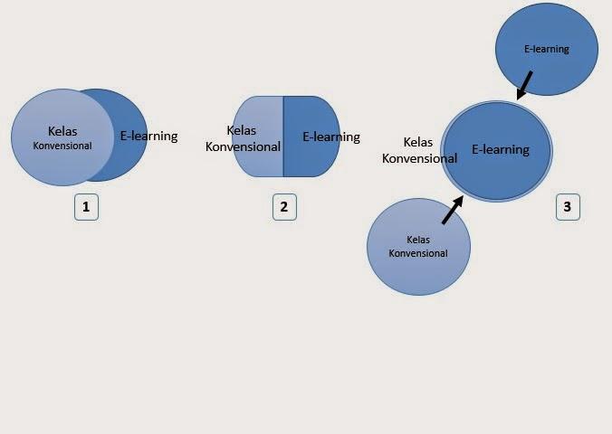 Fungsi e learning bagi pembelajaran musowwir fungsi e learning ccuart Image collections