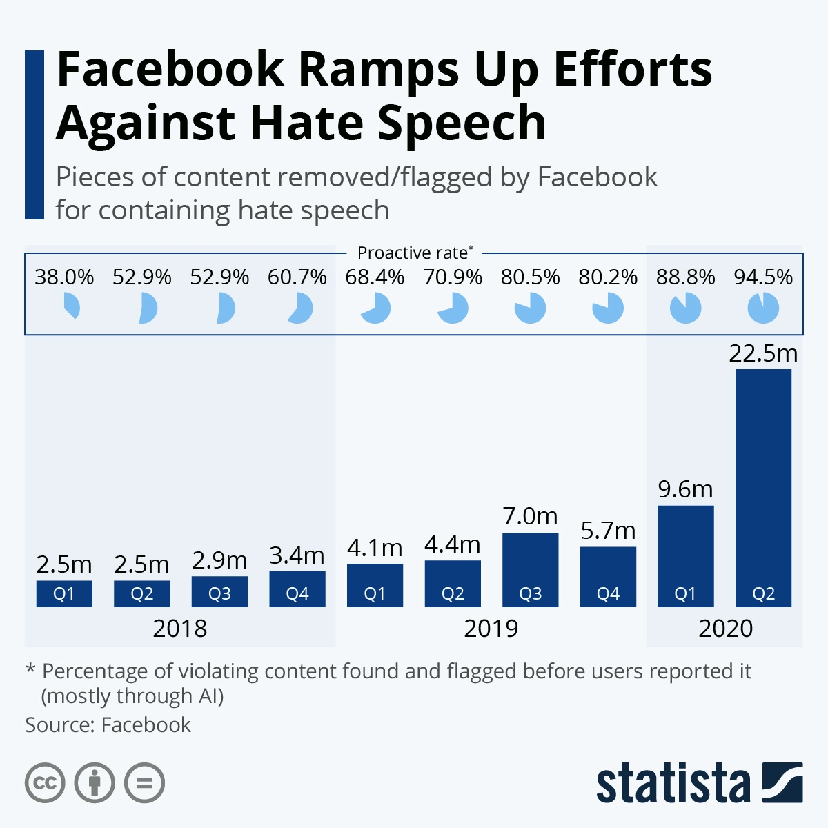 Facebook Ramps Up Efforts Against Hate Speech #Infographic