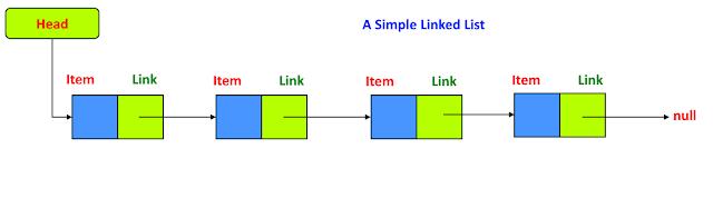Linked List Python