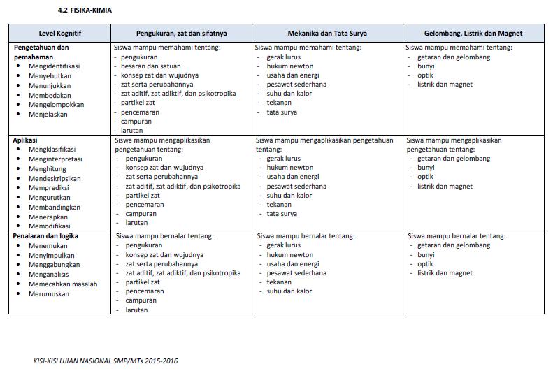 SKL UN SMP 2014 IPA PDF