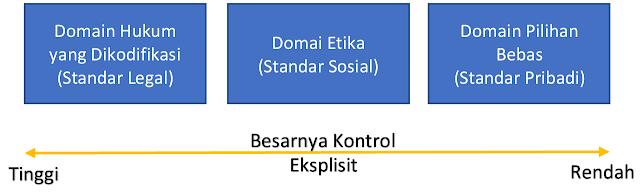 Tiga Domain Tindakan Manusia