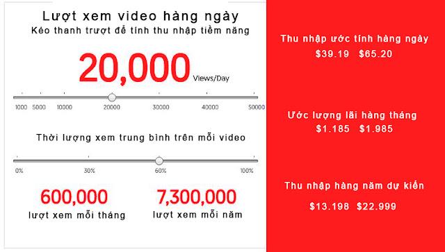 Máy tính tiền doanh thu quảng cáo trên YouTube hàng ngày, tháng, năm | Góc chia sẻ thực tế của youtuber