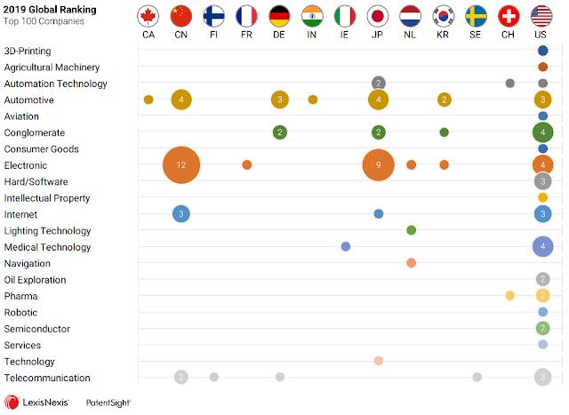 Ranking de Empresas Innovadoras 2019