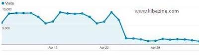 backlink traffic effect