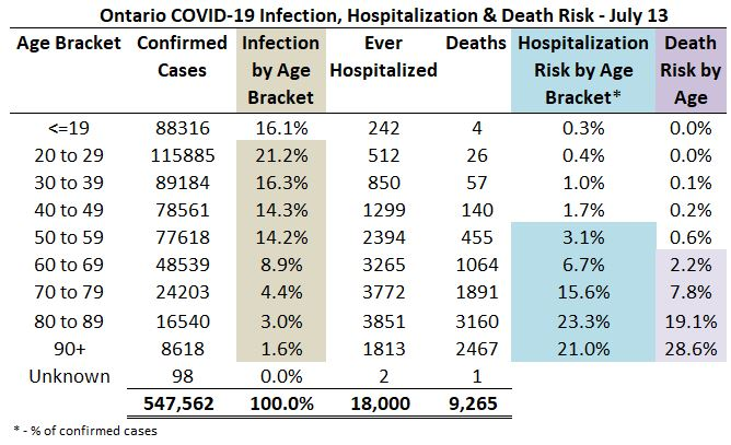 Ontario Covid 19 Infection, Hospitalization & Death Risk