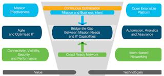 Cisco Prep, Cisco Online Guides, Cisco Learning, Cisco Tutorials and Materials, Cisco Certifications