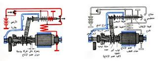 كيف يعمل مفتاح التشغيل الكهرومغناطيسي