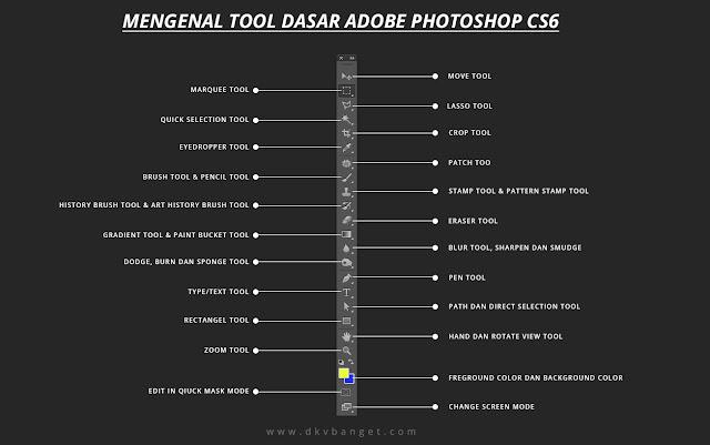 Panduan Lengkap Belajar Mengenal Tool Dasar Adobe Photoshop CS6