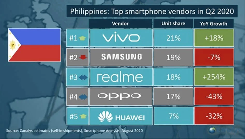 Vivo Overtakes Samsung as the Top 1 Smartphone Vendor in PH