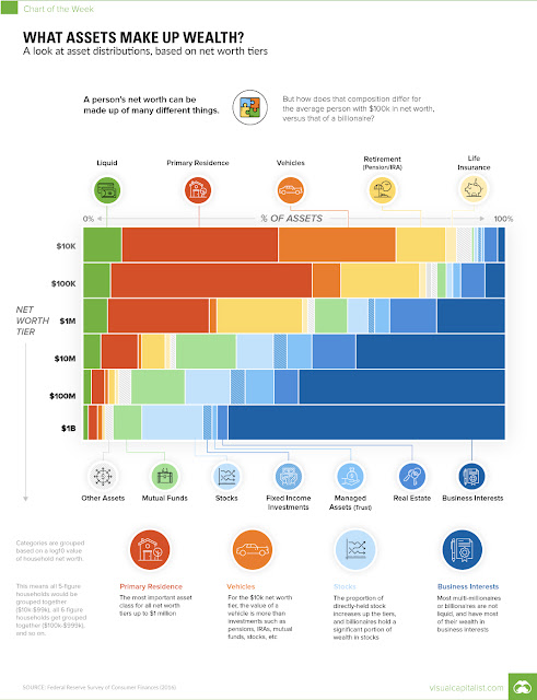 http://www.visualcapitalist.com/chart-assets-make-wealth/