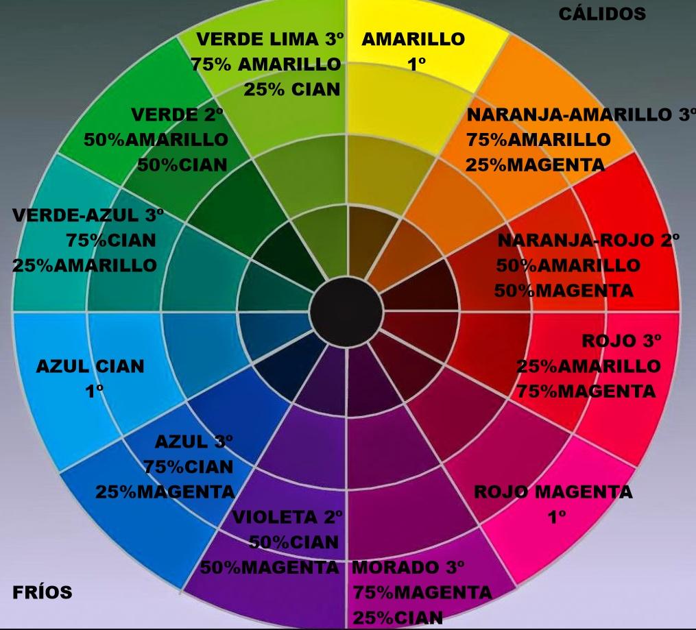 El Círculo Cromático Colorimetría