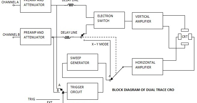 Dual Trace CRO Working and Block Diagram - Electronics and