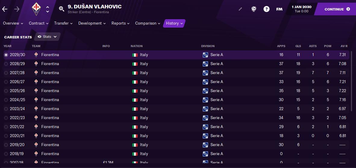 FM21 Dusan Vlahovic Stats