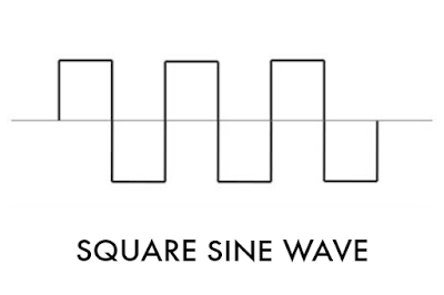 square sine wave, gelombang kotak