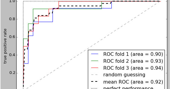 Compare Models Using Nested Cross Validation and ROC Curves