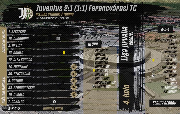 Liga prvaka 2020/21 / 4. kolo / Juventus - Ferencvárosi 2:1 (1:1)