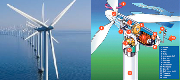 NephiCode  What About an Electric Wind Turbine for Nephi s Ship     Modern Wind Turbine   more complicated than it appears