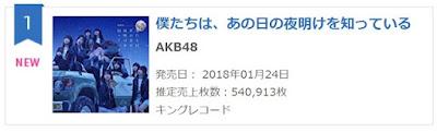 AKB48 9th Album 1st day sales.jpg