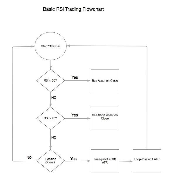 Ví dụ mẫu cơ bản RSI