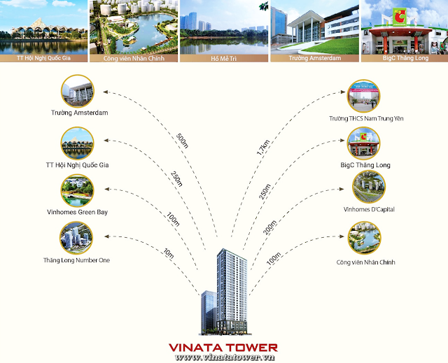 Liên kết vùng dự án Vinata Tower Khuất Duy Tiến