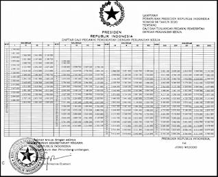 daftar besaran gaji p3k pppk tahun 2020