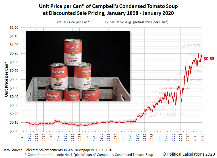 Unit Price per Can* of Campbell's Condensed Tomato Soup at Discounted Sale Pricing, January 1898 - January 2020