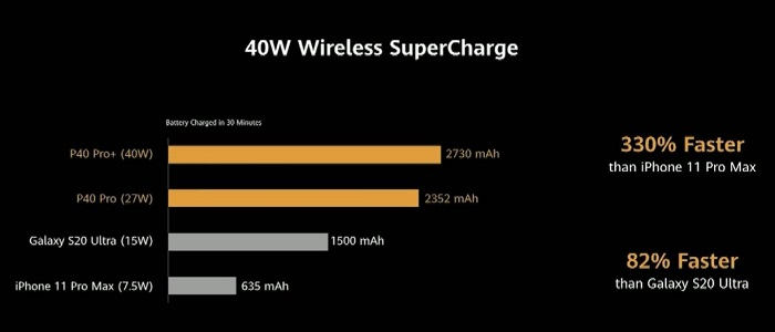 10 Things You Should Know Before Buying Huawei P40 Smartphones SuperCharge