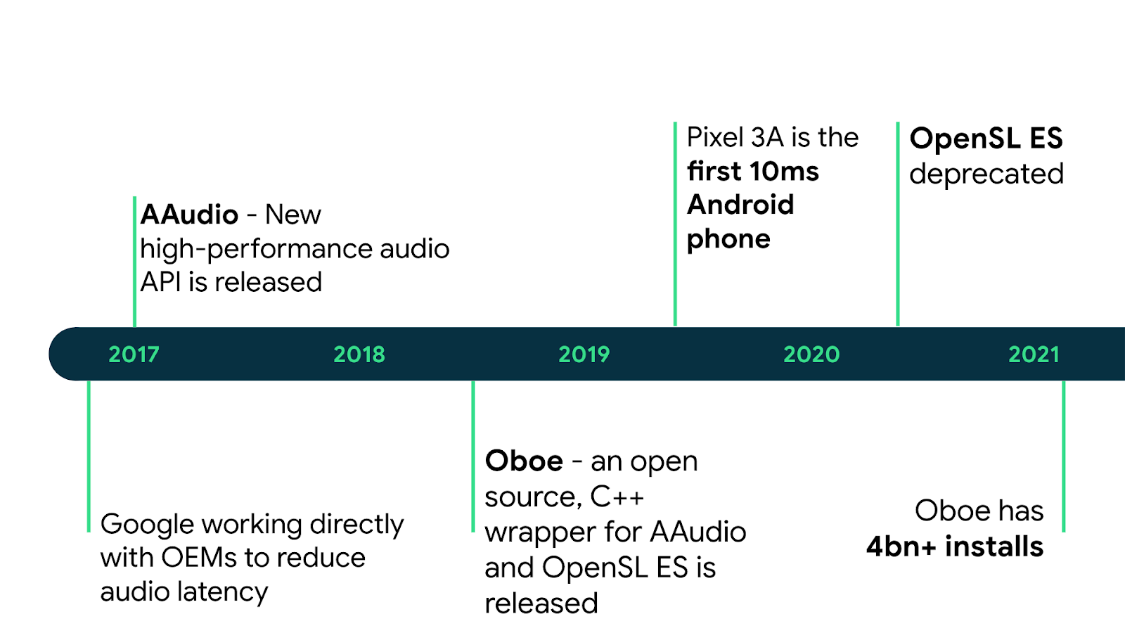 timeline of key events which have had an impact on the audio latency of Android devices. Pre-2017: Google working directly with OEMs to reduce audio latency. Start 2017: AAudio - new high-performance audio API is released. Mid-2018: Oboe - an open source, C++ wrapper for AAudio and OpenSL ES is released. Mid 2019: Pixel 3A is the first 10ms Android phone. Mid 2020: OpenSL ES is deprecated. Start 2021: Oboe has 4bn+ installs