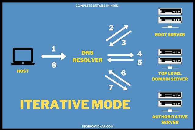 Iterative_Mode_in_DNS