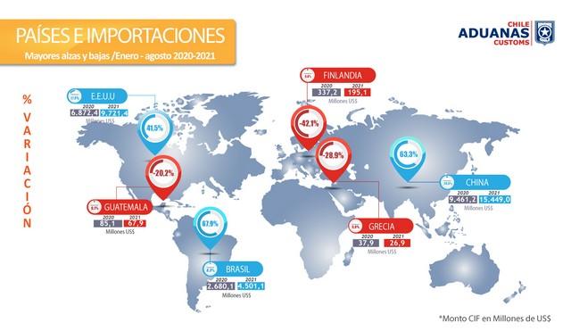 Países e importaciones
