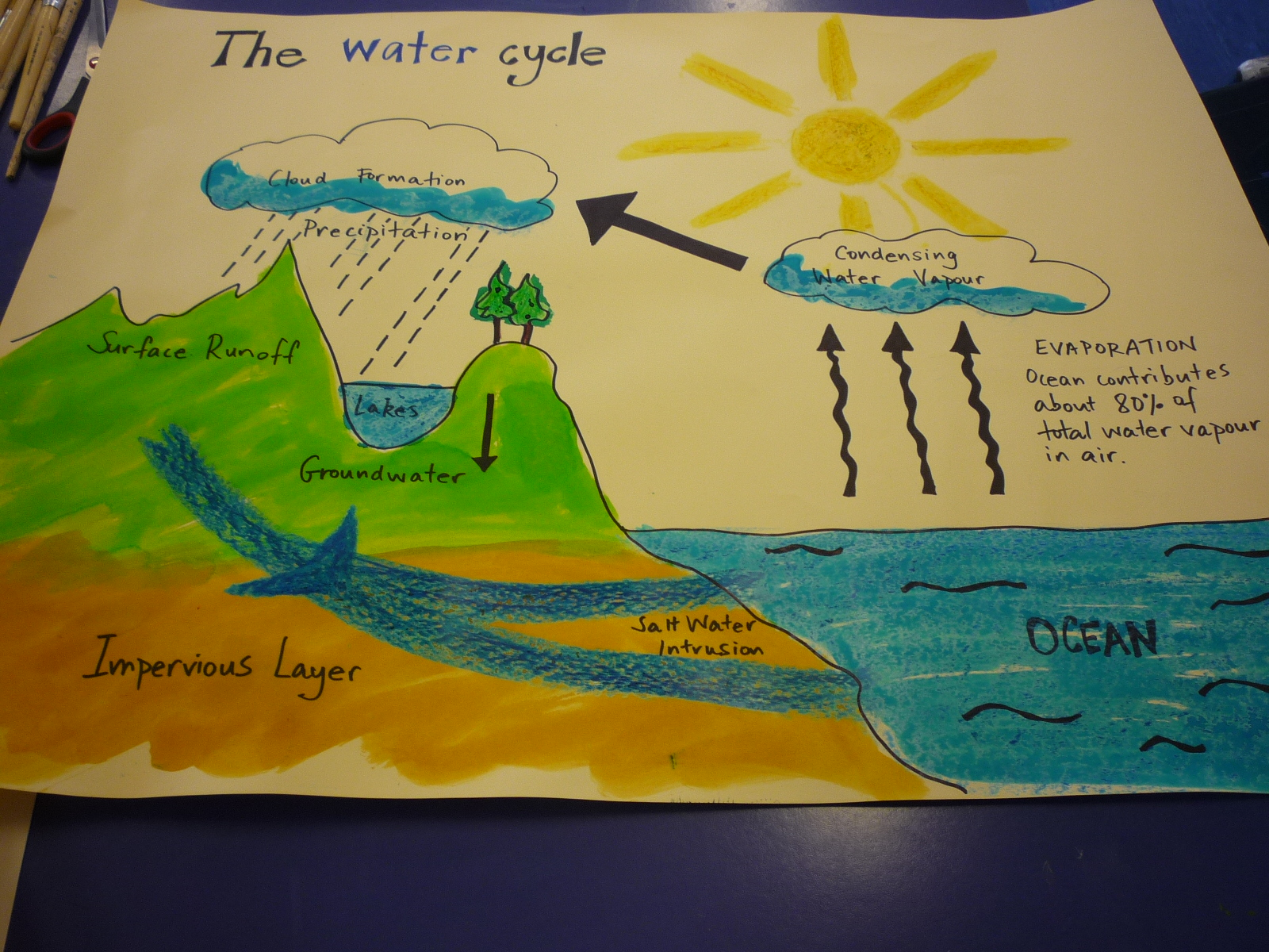 Wallpaper Of Water Cycle