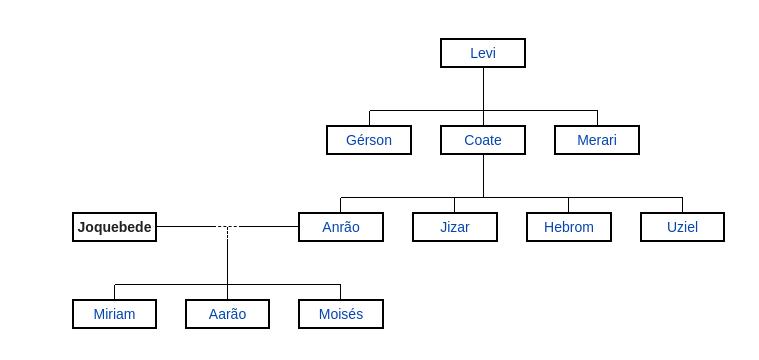 Imagem que mostra árvore genealógica de Joquebede