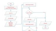 Contoh Algoritma Membuat Mie Instan Beserta Pseudocode Dan Flowchart Membuat Mie Instan Anak It