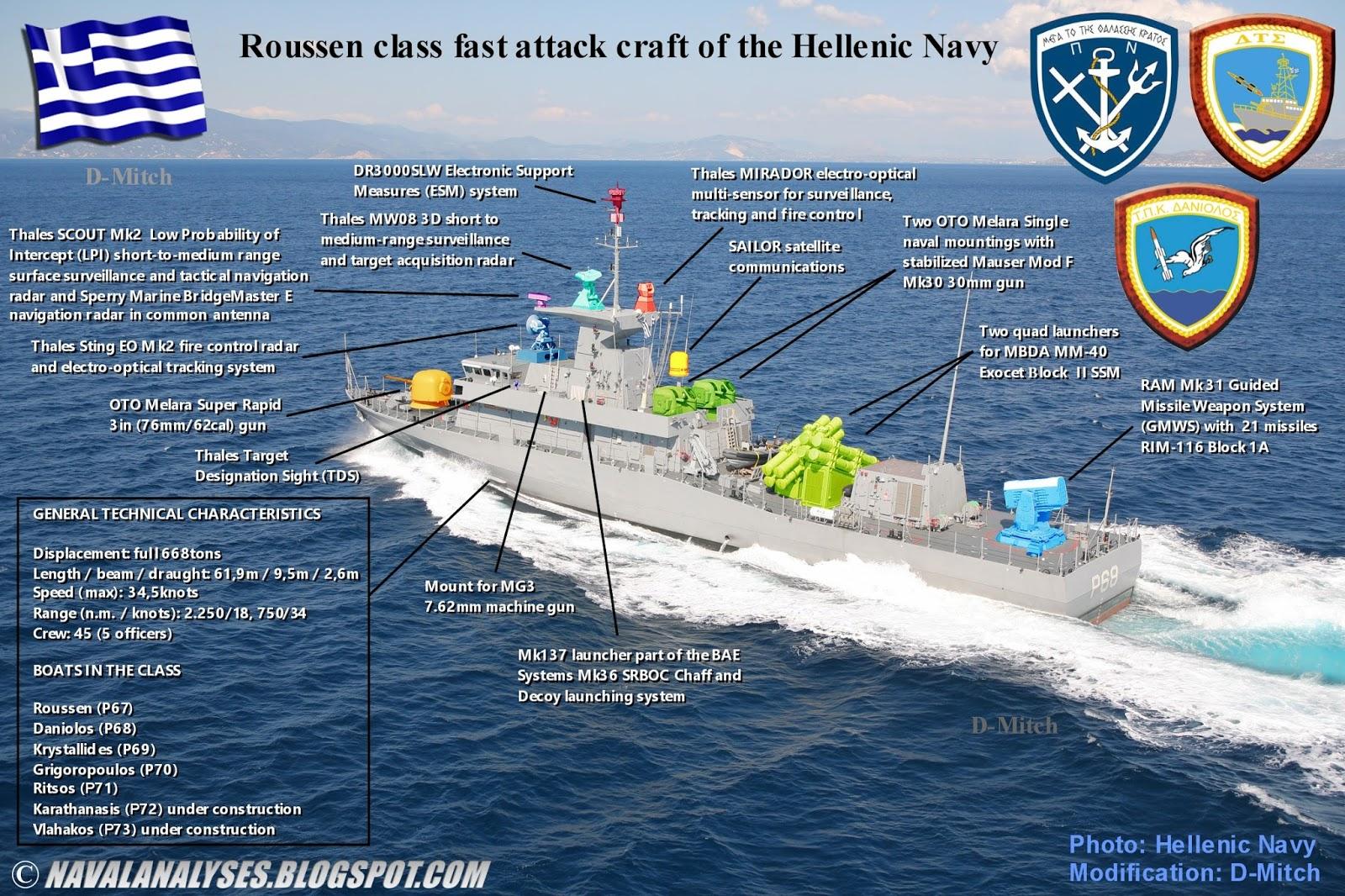 Грецький флот отримав шостий ракетний катер типу Roussen