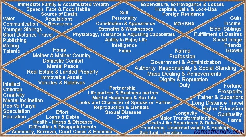Horoscope consists of houses or bhavas each house has its own significances in the birth chart like first lagna is and also astrology karmafriendly rh