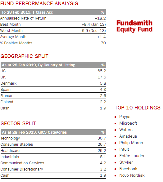 principales-inversiones-fundsmith-equity-fund