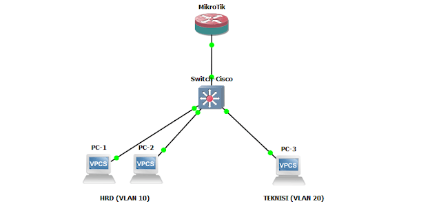 Gambar topologi vlan dengan switch cisco dan router mikrotik