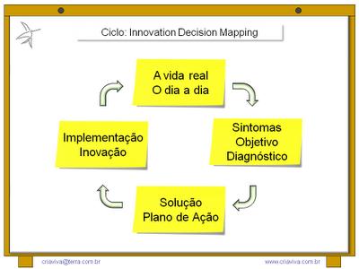 Aprendizagem Experiencial Kolb e Metodologia IDM - Innovation Decision Mapping