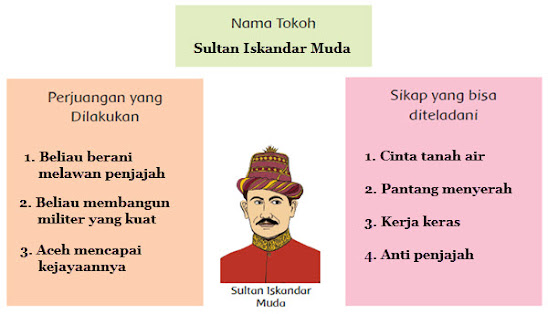 kunci jawaban tema 5 kelas 4 subtema 3 sultan iskandar muda halaman 124