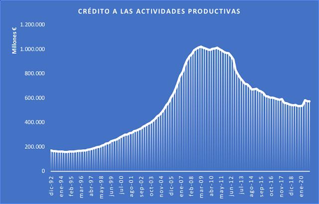 Evolución del crédito concedido a las empresas españolas desde 1992